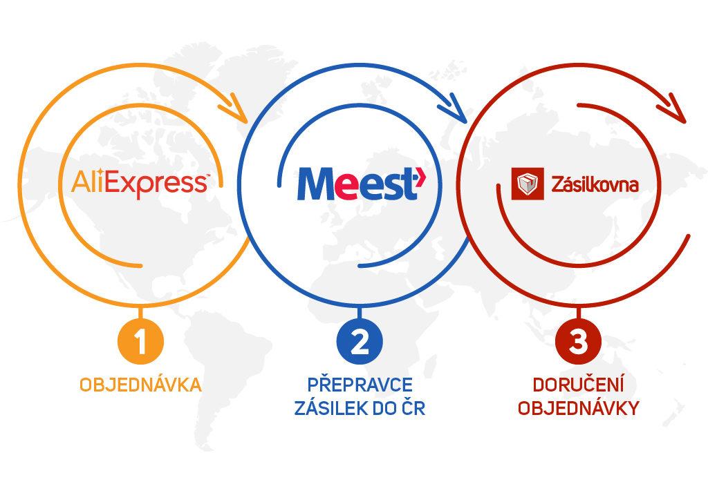 Aliexpress a Zásilkovna.cz